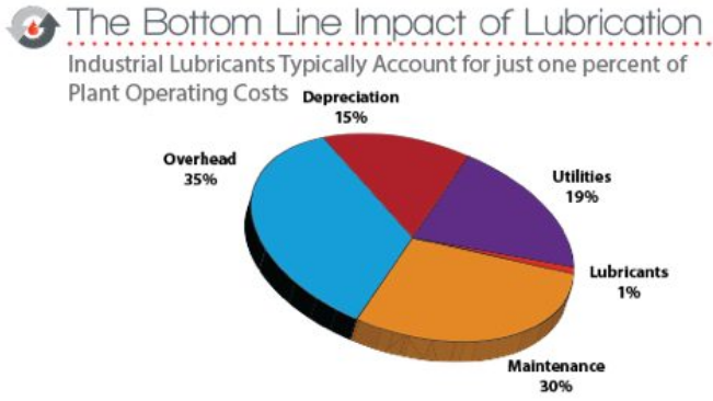 What is a Lubrication Specialist?
